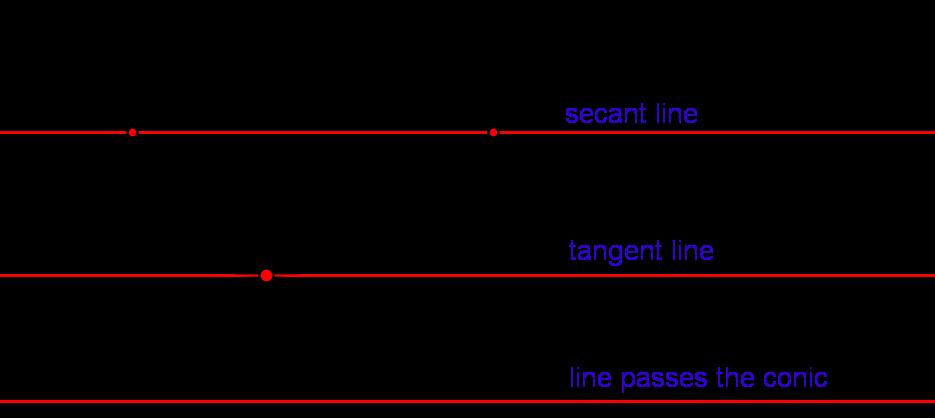2nd Degree Curves Conics Geogebra Dynamic Worksheet